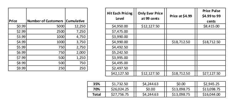 Pricing Scenario