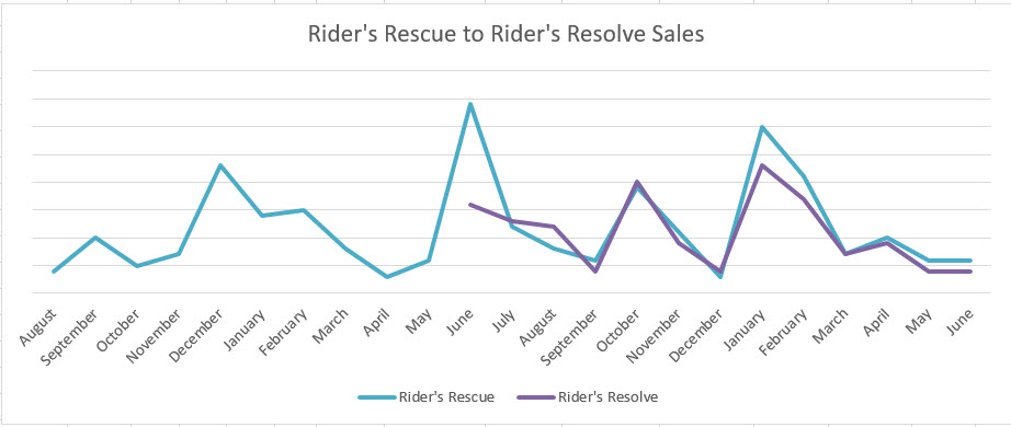 Riders Rescue to Riders Resolve Sales