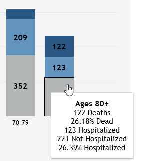 CO fatality data 20200410 morning