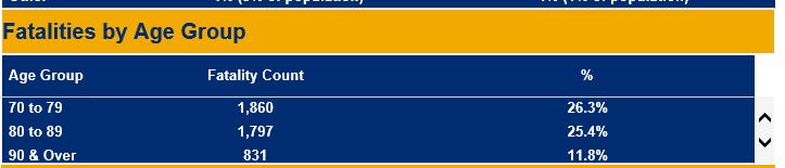 NY State Fatality Data